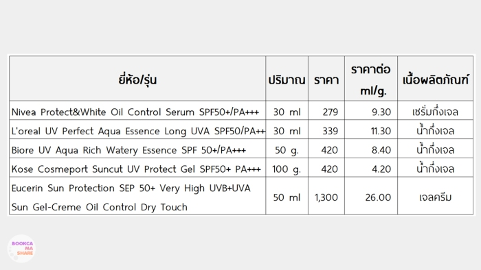 sun-protect-spf-50up-nivea-biore-loreal-suncut-eucerin-oily-skin-06.jpg